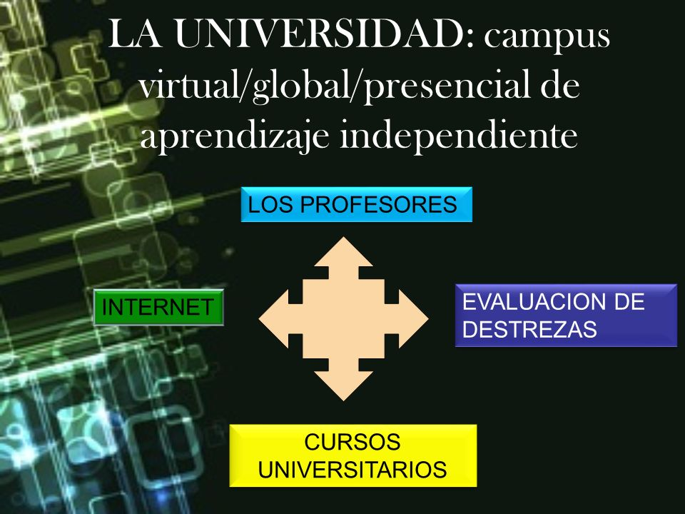 LA UNIVERSIDAD: campus virtual/global/presencial de aprendizaje independiente INTERNET EVALUACION DE DESTREZAS CURSOS UNIVERSITARIOS LOS PROFESORES
