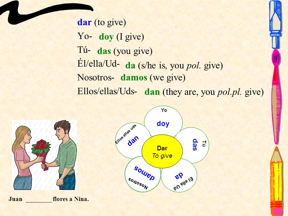 dar (to give) Yo- Tú- Él/ella/Ud- Nosotros- Ellos/ellas/Uds- Yo doy Tú Él ella Ud Nosotros Ellos ellas uds Dar To give das da damos dan doy (I give) das (you give) da (s/he is, you pol.