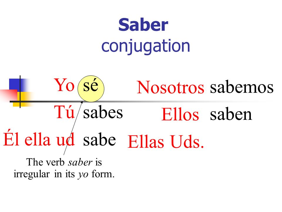Saber conjugation sé sabes sabe sabemos saben The verb saber is irregular in its yo form.
