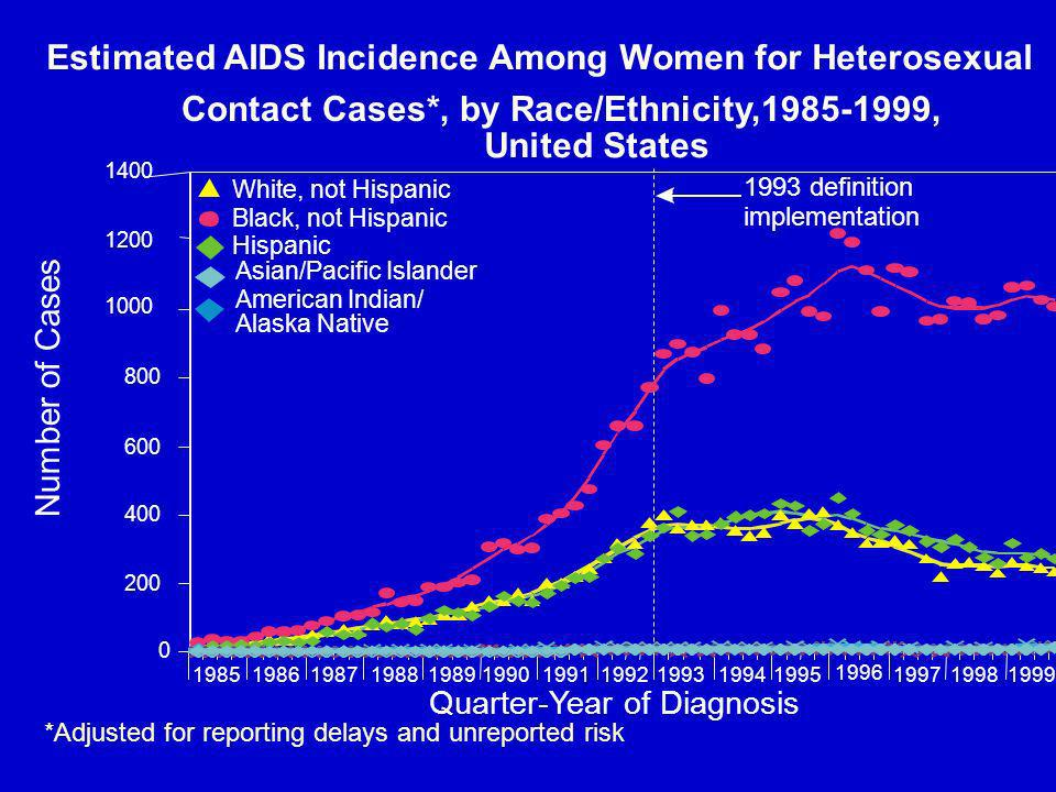 Quarter-Year of Diagnosis *Adjusted for reporting delays and unreported risk Number of Cases Estimated AIDS Incidence Among Women for Heterosexual Contact Cases*, by Race/Ethnicity, , United States definition implementation White, not Hispanic Black, not Hispanic Hispanic Asian/Pacific Islander American Indian/ Alaska Native