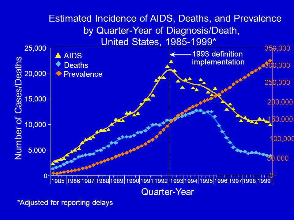 Quarter-Year Number of Cases/Deaths *Adjusted for reporting delays ,000 10,000 15,000 20,000 25, definition implementation Deaths Prevalence AIDS 0 150, ,000 50, , , , ,000 Estimated Incidence of AIDS, Deaths, and Prevalence by Quarter-Year of Diagnosis/Death, United States, * Prevalence