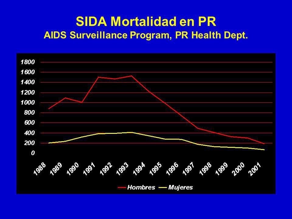 SIDA Mortalidad en PR AIDS Surveillance Program, PR Health Dept.