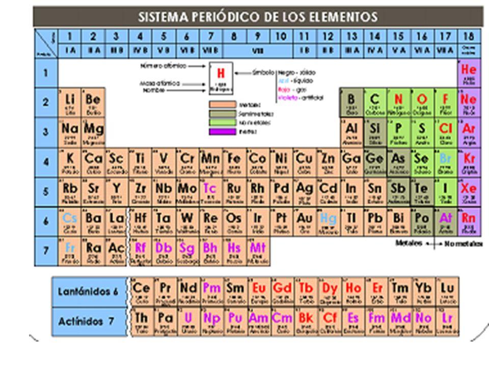 Tabla periodica y propiedades peridicas de los elementos ppt tabla peridica historia grupos y periodos metales no metales y gases nobles configuracin electrnica propiedades peridicas afinidad electrnica energa urtaz Choice Image