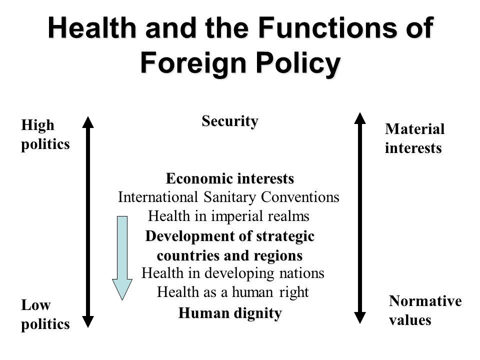 Health and the Functions of Foreign Policy Security Economic interests Development of strategic countries and regions Human dignity High politics Low politics Material interests Normative values International Sanitary Conventions Health in imperial realms Health in developing nations Health as a human right