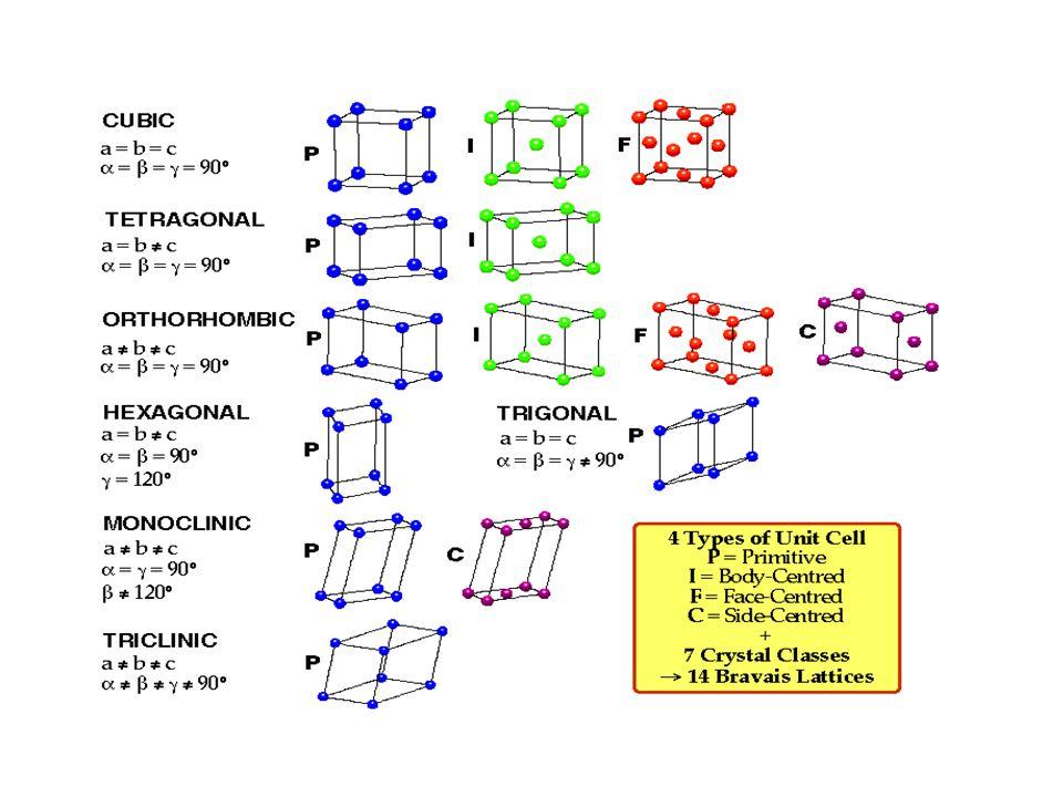 Materiales Cristalinos Ppt Video Online Descargar