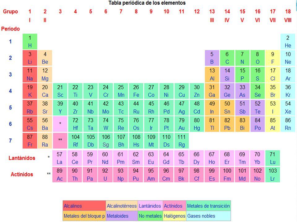 Aplicacin y uso de los elementos quimicos ppt descargar 3 grupo ia se los llama metales alcalinos porque descomponen el agua formando hidrxidos son blancos muy brillantes menos el cs que es amarillo urtaz Images