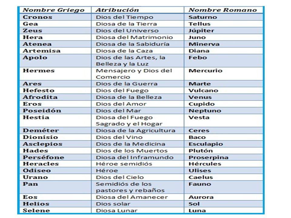 Lista De Dioses Griegos Y Romanos Y Su Significado Mayoría Lista