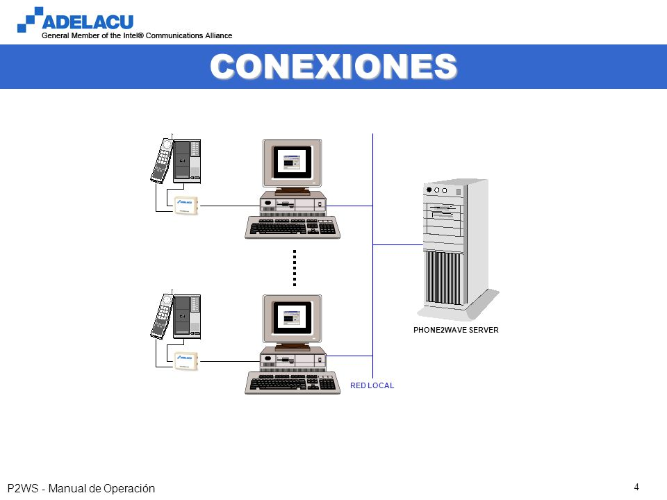 P2WS - Manual de Operación 4 CONEXIONES RED LOCAL PHONE2WAVE SERVER