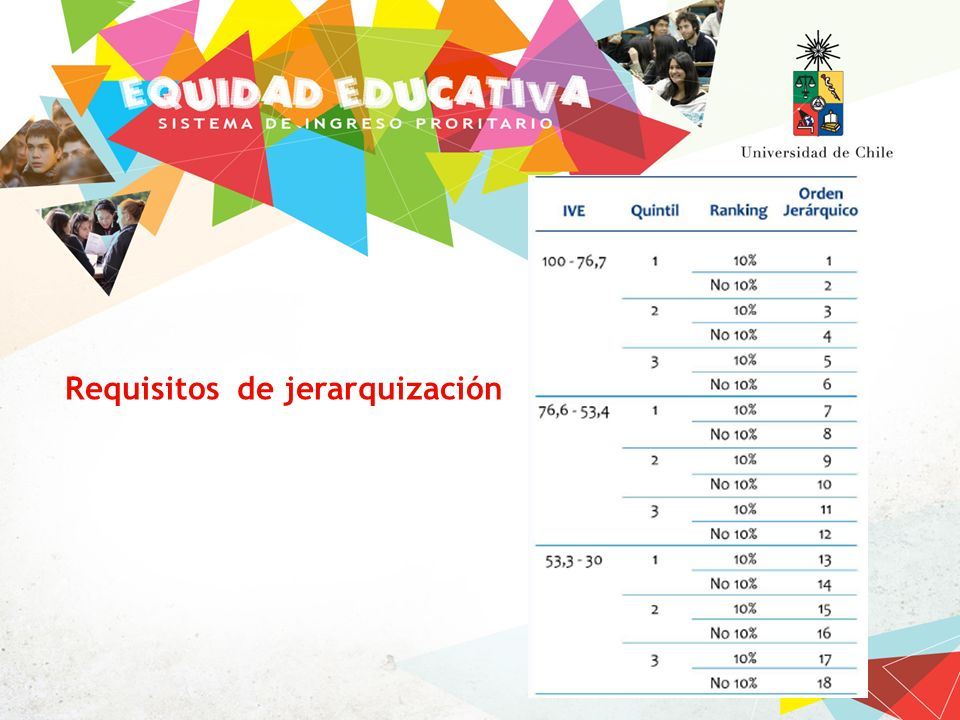 Requisitos de jerarquización