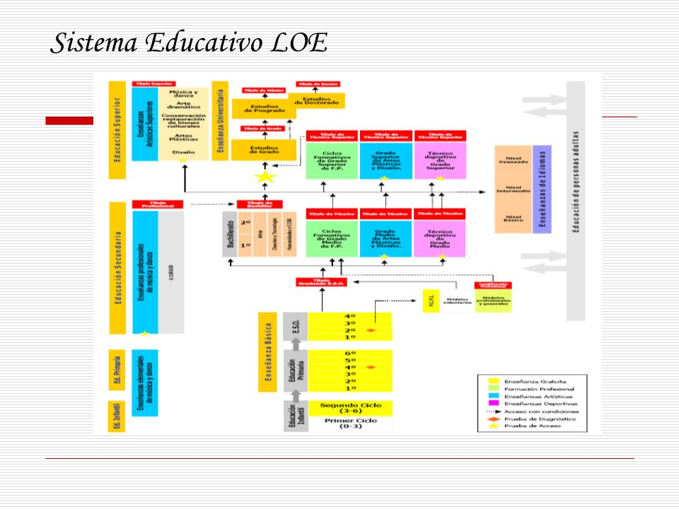 Sistema Educativo LOE