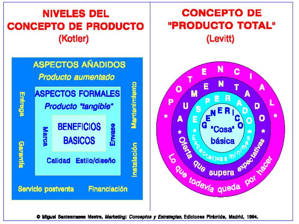 3 DIMENSIONES DEL MERCADO-PRODUCTO Mercado total  Mercado técnico Mercado  de precio Mercado de imágenes Producto  Producto físico funcional Producto  ... 4f793a3c0af