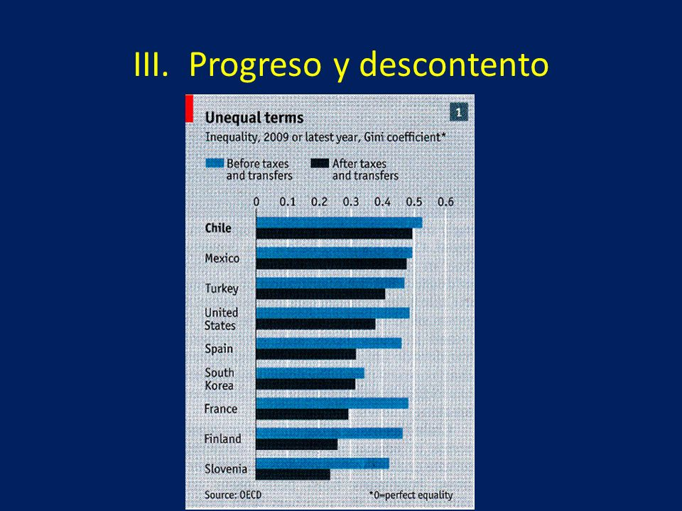 III. Progreso y descontento