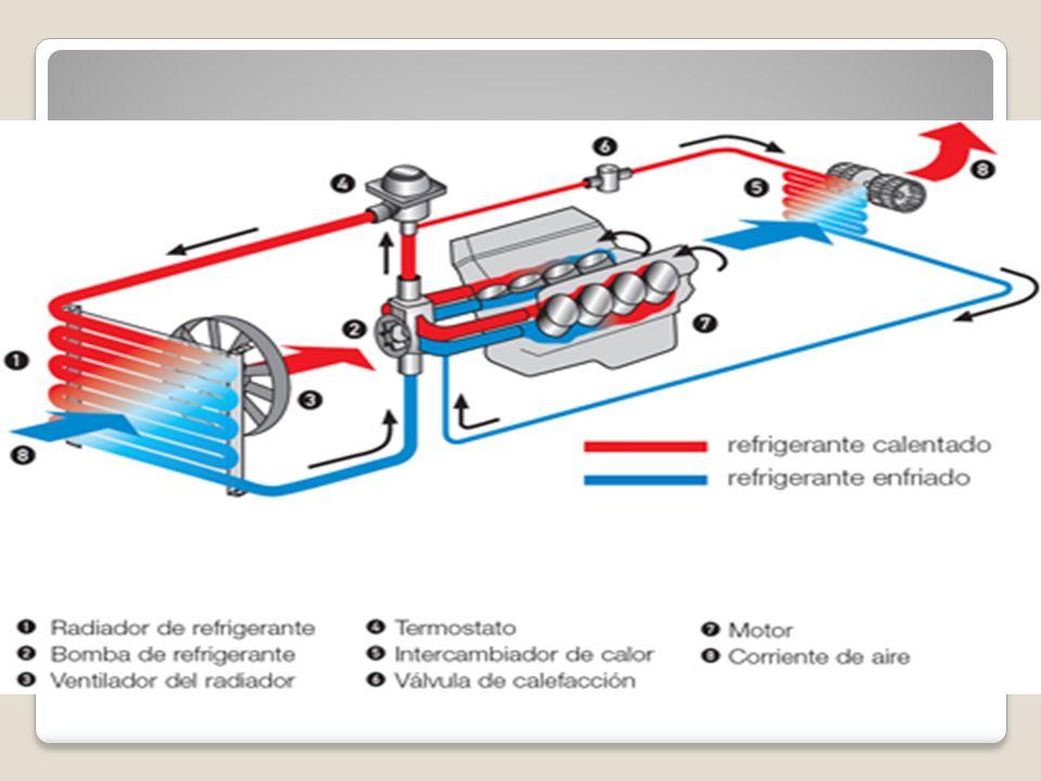 Venas de lubricación del motor