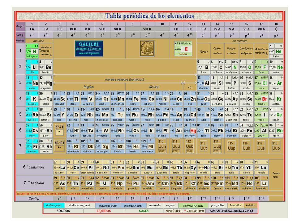 Tabla peridica la tabla peridica de los elementos clasifica 23 tabla peridica algunos grupos reciben nombres propios por ejemplo grupo ia metales alcalinos los metales alcalinos son aquellos que estn situados urtaz Choice Image