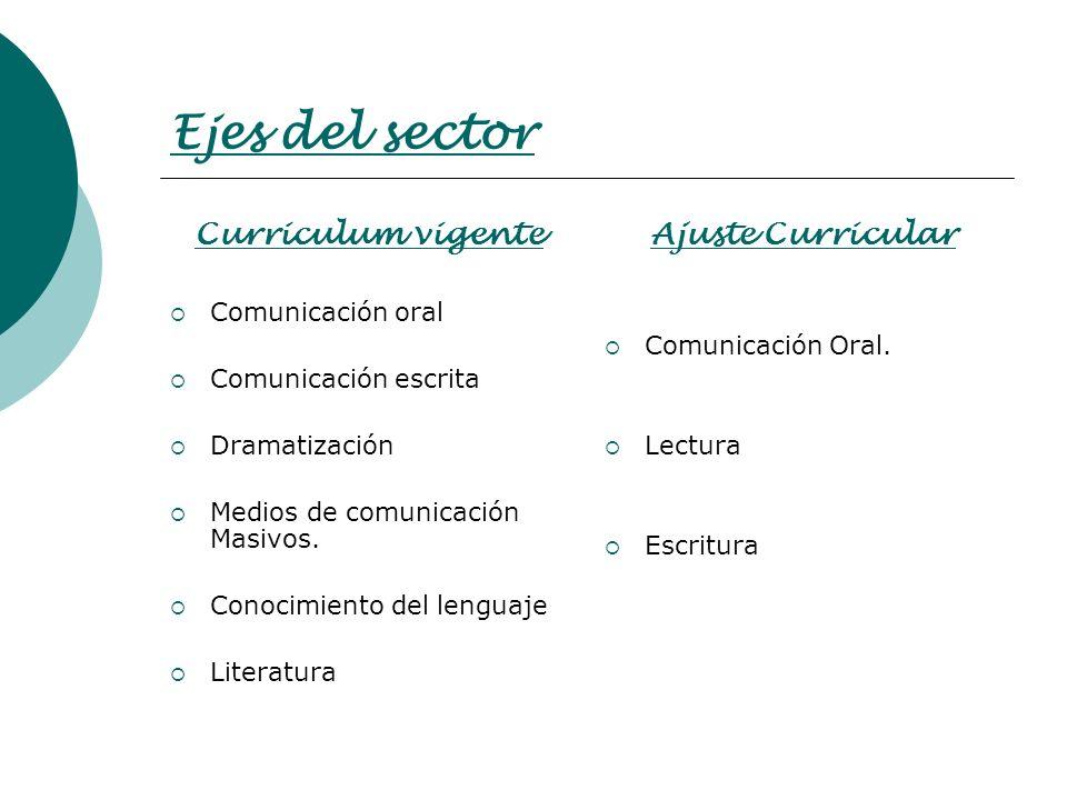 """Departamento 3 """"Letras"""" Ajuste Curricular en lenguaje Consejo de ..."""