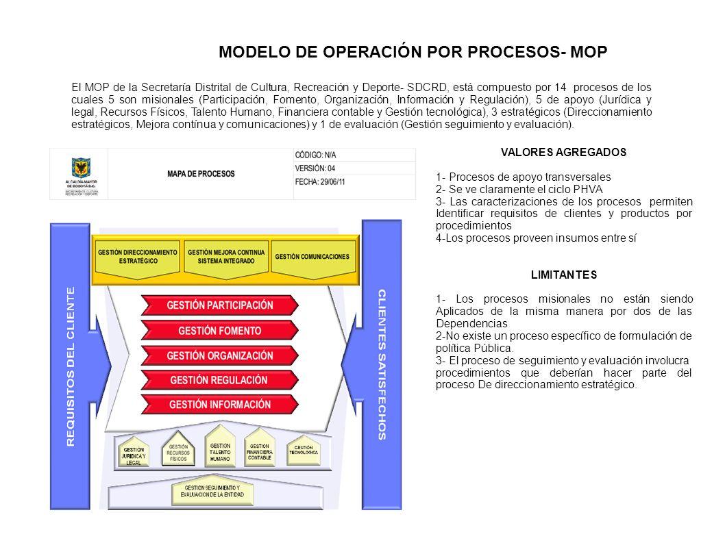 MODELO DE OPERACIÓN POR PROCESOS- MOP VALORES AGREGADOS 1- Procesos ...
