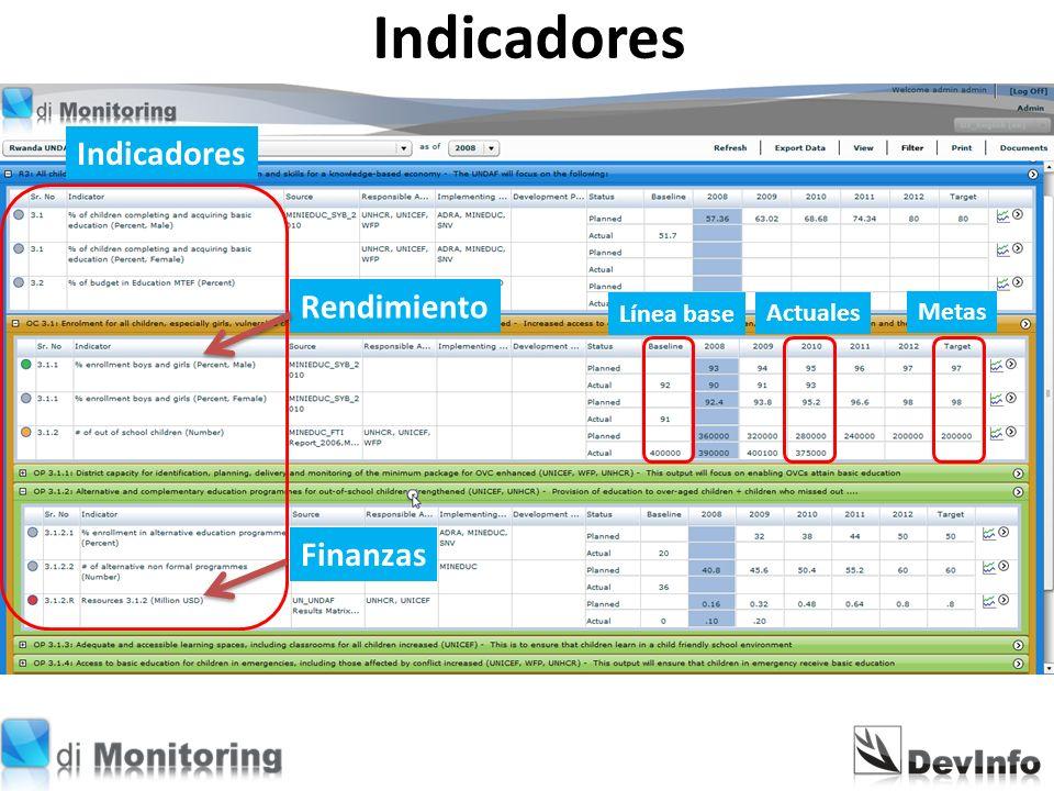 Plan de Monitoreo usando la Tecnología DevInfo. Marco de Trabajo ...