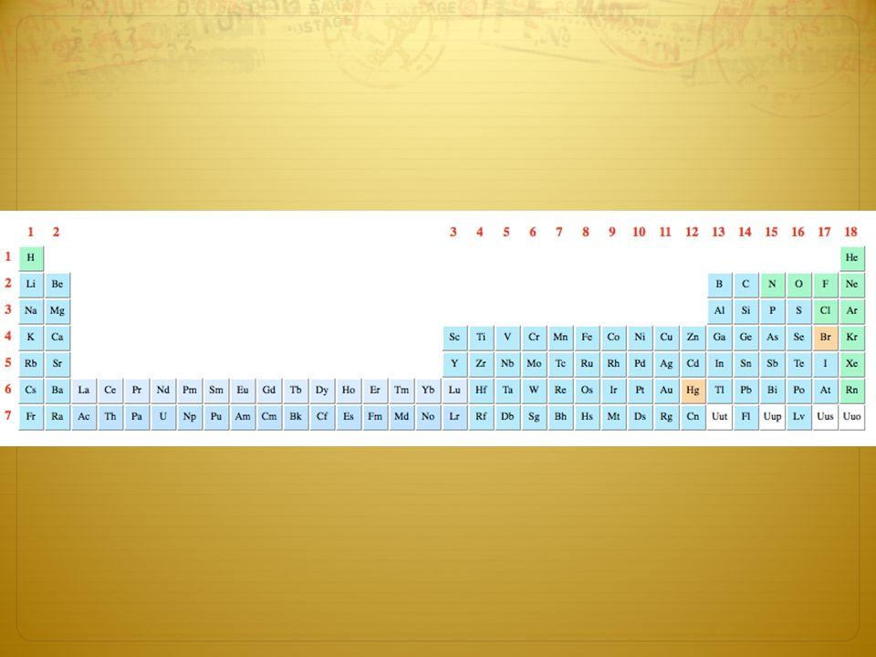 La tabla peridica ppt video online descargar 17 simbologa de la tabla peridica las tablas peridicas presentan una simbologa propia para indicar algunas caractersticas de los elementos como por urtaz Images