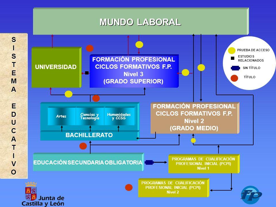 1 Formación Profesional Castilla Y León Gregorio Garrido