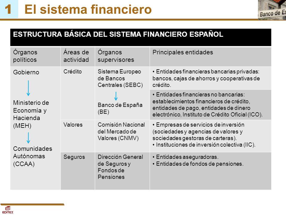 1 El Sistema Financiero 1 El Dinero 2 Estabilidad De