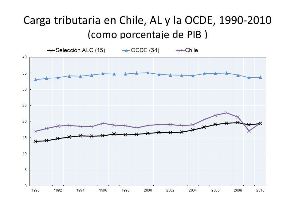 Clase 2 Estructura Tributaria En Chile Impuestos Y Sociedad