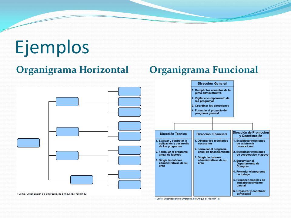 Estructura Organizacional De Una Empresa Estructura