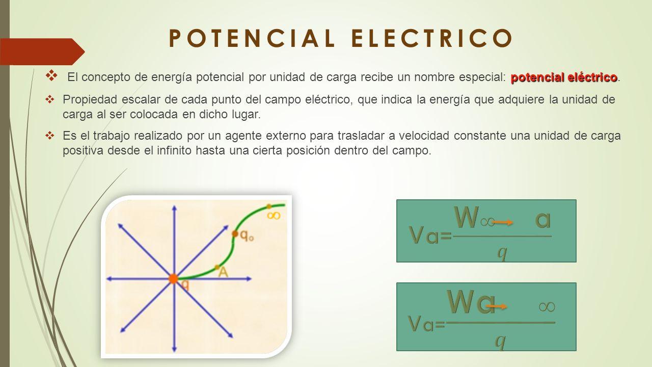 POTENCIAL ELECTRICO PAOLA VILLANUEVA CHAVEZ INGENIERIA INDUSTRIAL FISICA  II. - ppt descargar
