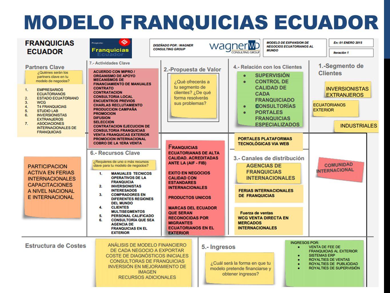 Franquicias Ecuador Quienes Somos Franquicias Ecuador