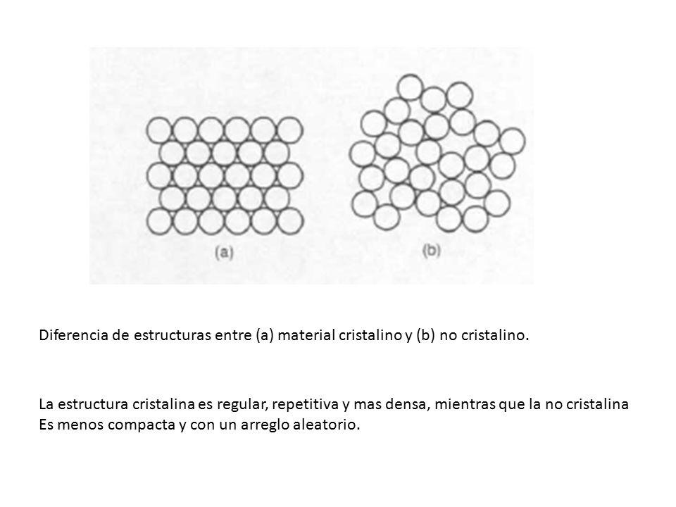 Estructuras No Cristalinas Amorfas Muchos Materiales