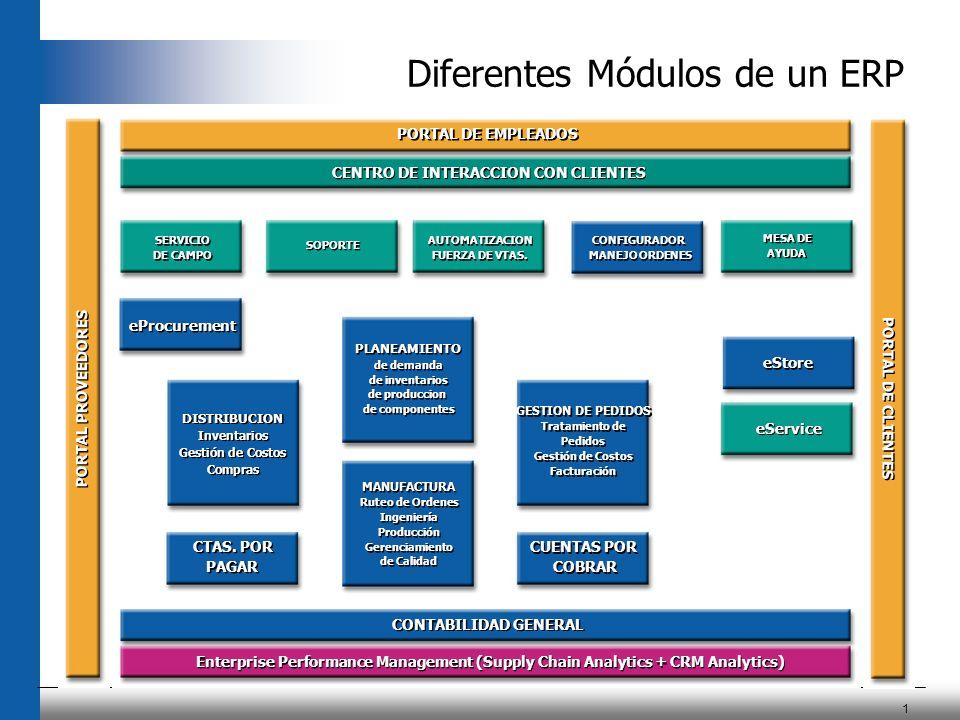 1 Diferentes Módulos De Un Erp Centro De Interaccion Con