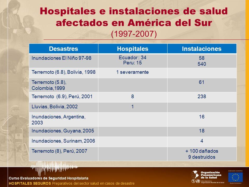 hospitales seguros ante inundaciones ops