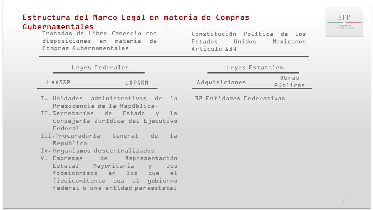 Evolución Reciente De Las Contrataciones Públicas En México