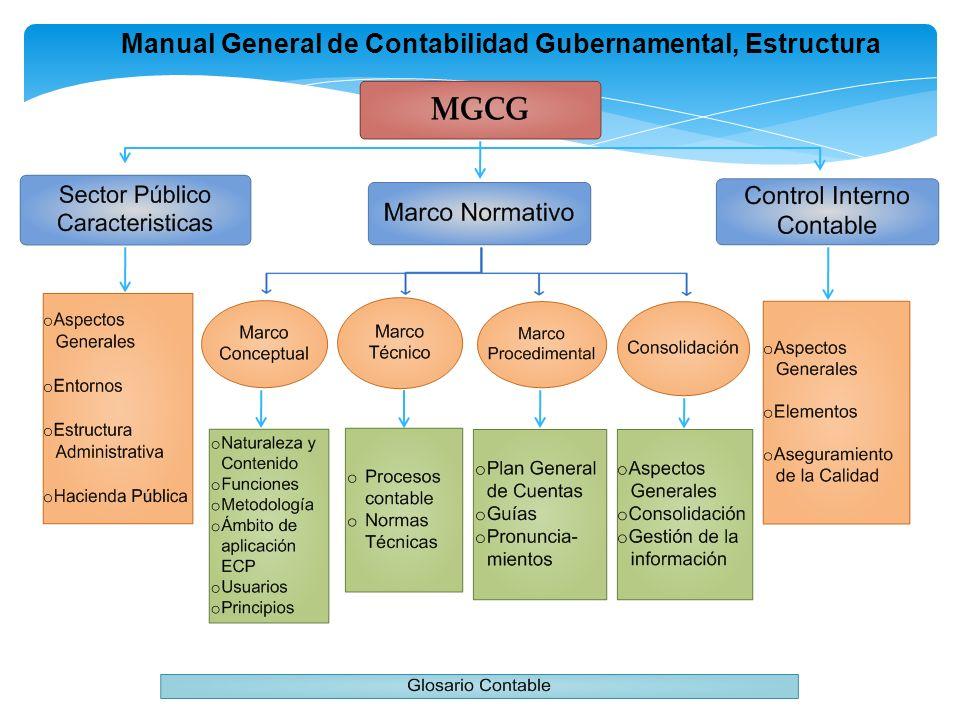 Sistema De Control Gubernamental Sistema De Control