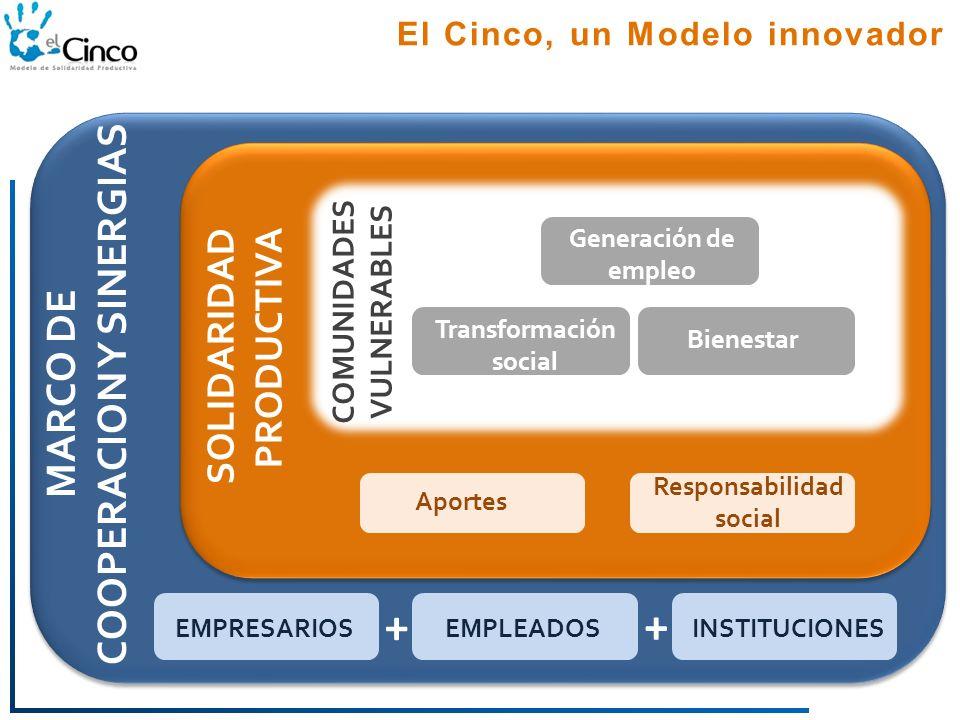 El Cinco: Modelo de Solidaridad Productiva Estrategia exitosa de ...