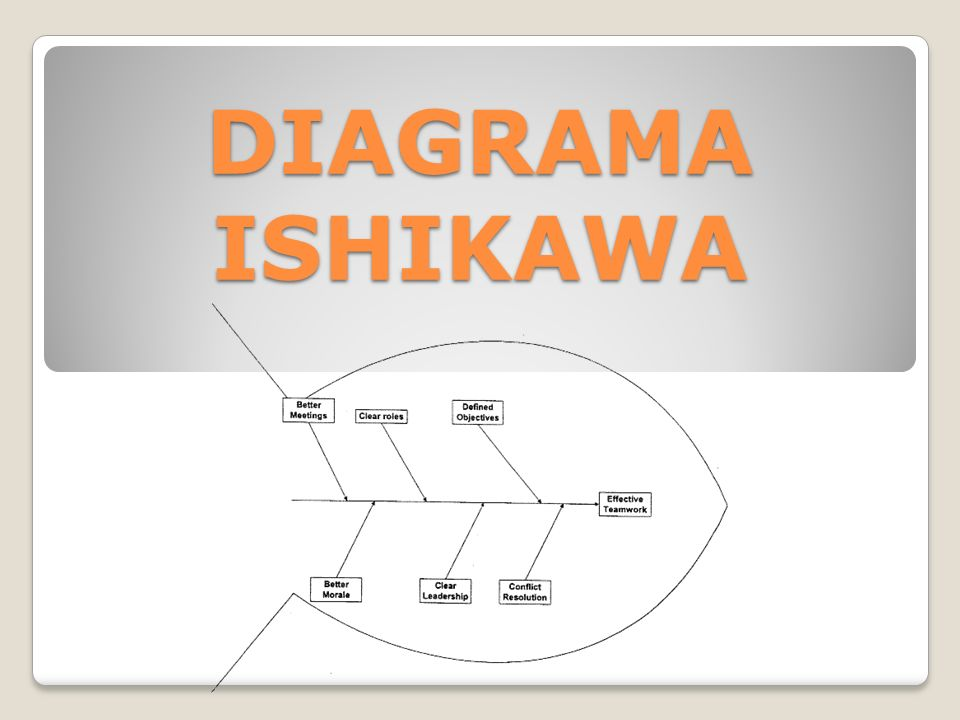 DIAGRAMA ISHIKAWA. Dr. Kaorou Ishikawa propuso un método simple de ...