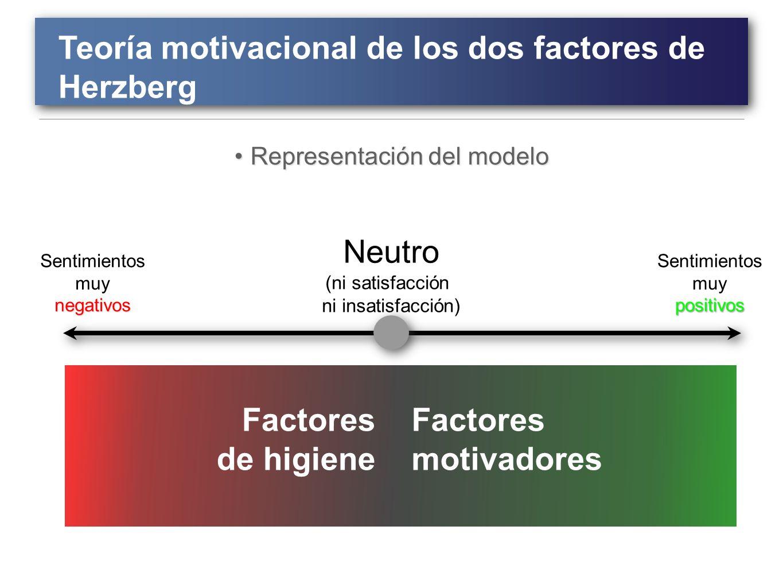 Modelo Motivacional De Los Dos Factores De Herzberg Modelo