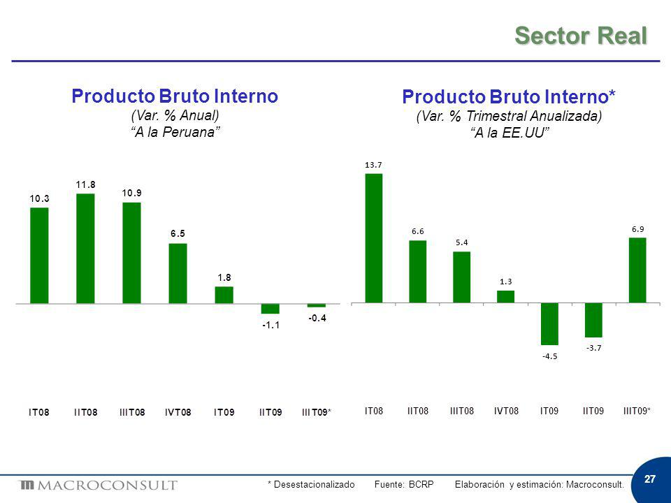 Sector Real 27 Producto Bruto Interno* (Var.