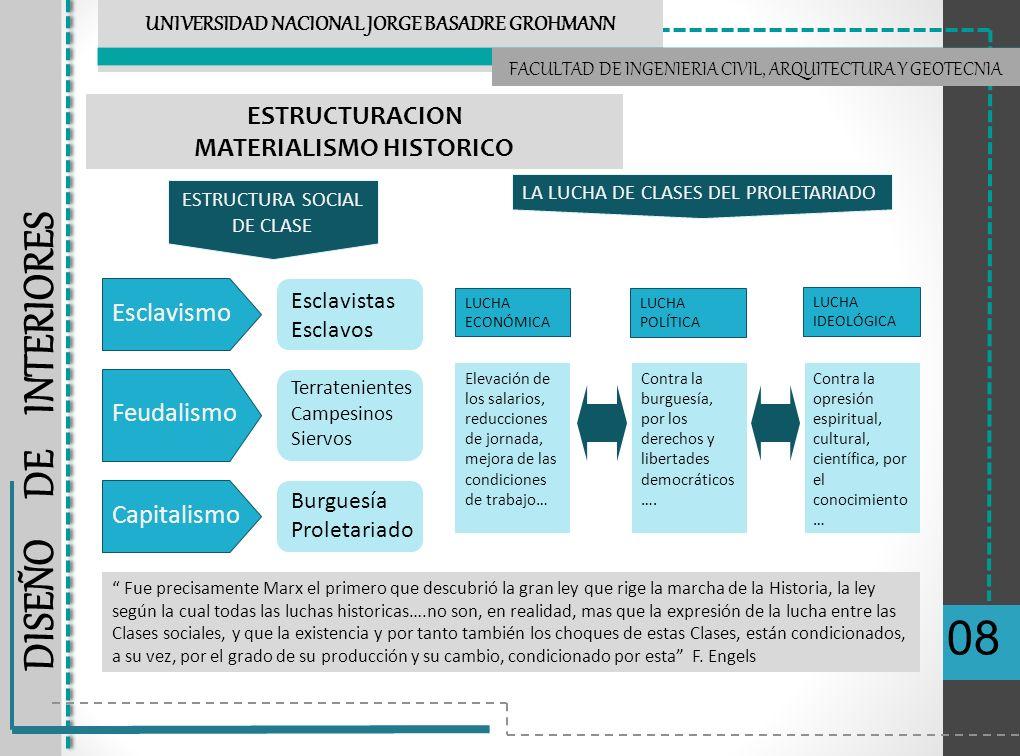 Materialismo Histórico Seminario De Filosofia Universidad
