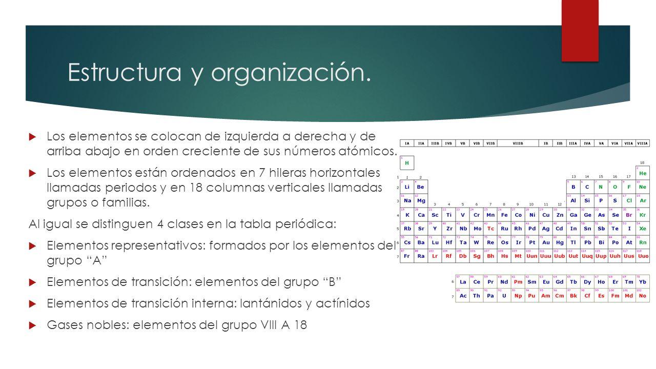 Tabla peridica de los elementos qu es la tabla peridica la estructura y organizacin urtaz Image collections