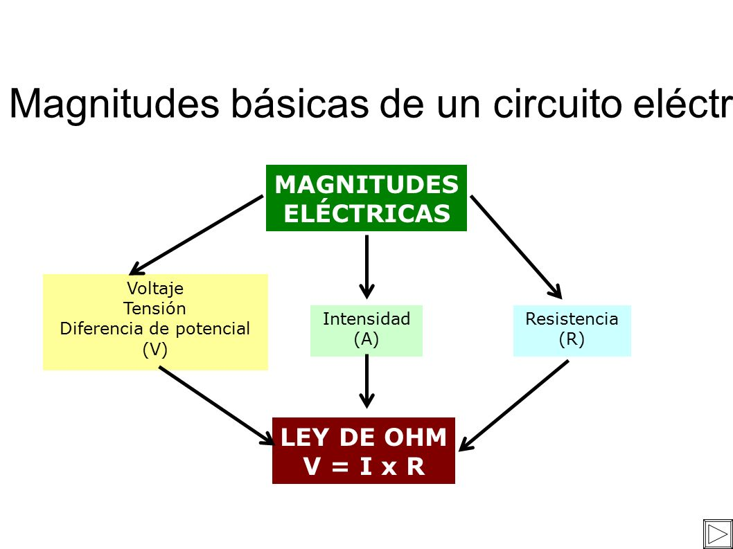 Circuito Basico : Magnitudes básicas de un circuito eléctrico. magnitudes elÉctricas