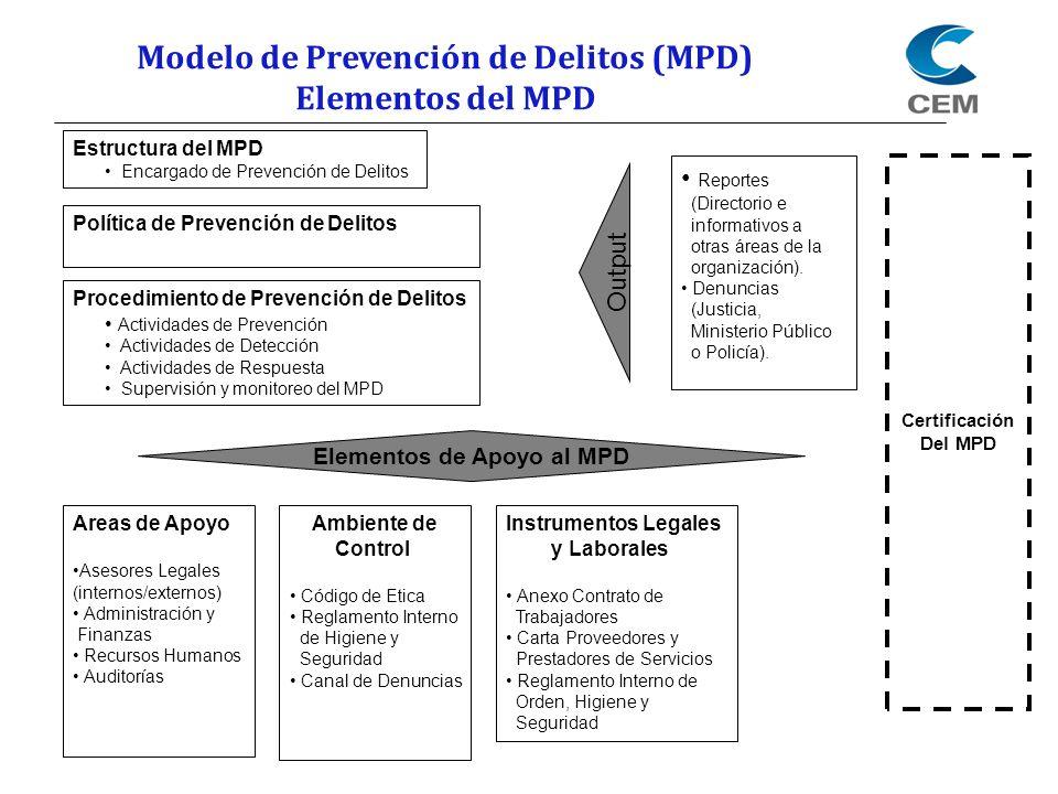 Modelo Prevención Delitos Cem S A Ley Junio Ppt Descargar