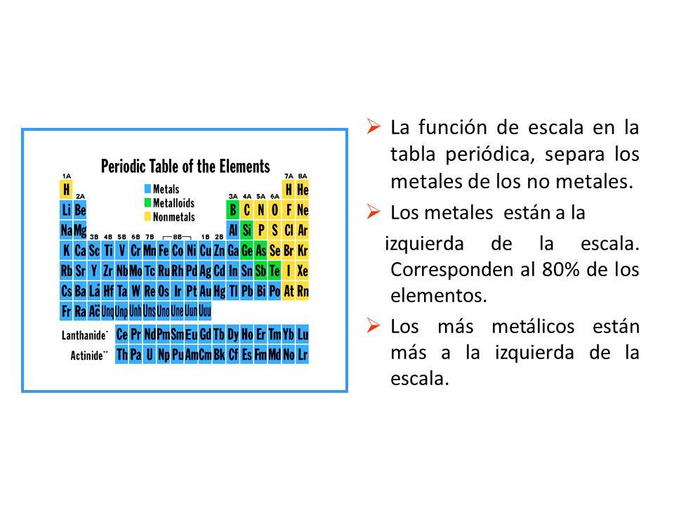 Propiedades peridicas de los elementos oa usar la tabla peridica la funcin de escala en la tabla peridica separa los metales de los no urtaz Images