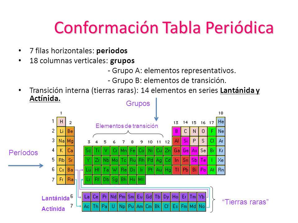Propiedades peridicas de los elementos oa usar la tabla peridica conformacin tabla peridica 7 filas horizontales periodos 18 columnas verticales grupos grupo a urtaz Gallery