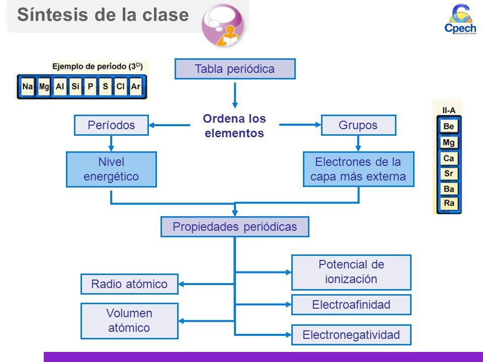 Pptctc003tc83 a16v1 clase modelo atmico de la materia iii tabla de la clase tabla peridica ordena los elementos gruposperodos nivel energtico electrones de la capa ms externa propiedades peridicas radio atmico urtaz Image collections