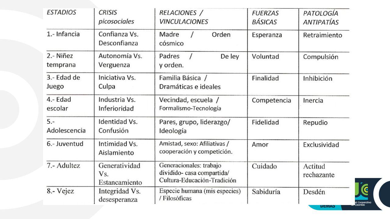 Teoria psicosexual de erickson
