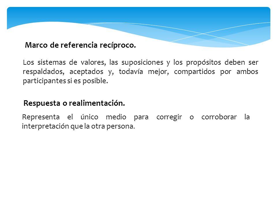 NIVELES DE COMUNICACIÓN. 1.Comunicación intrapersonal. - ppt descargar