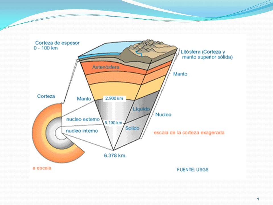 Capas Internas De La Tierra 1 2 Corteza Manto Núcleo