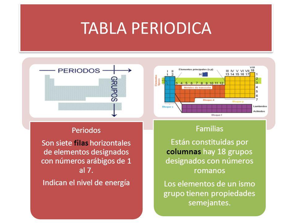 Tabla periodica periodos son siete filas horizontales de elementos 1 tabla periodica periodos urtaz Gallery