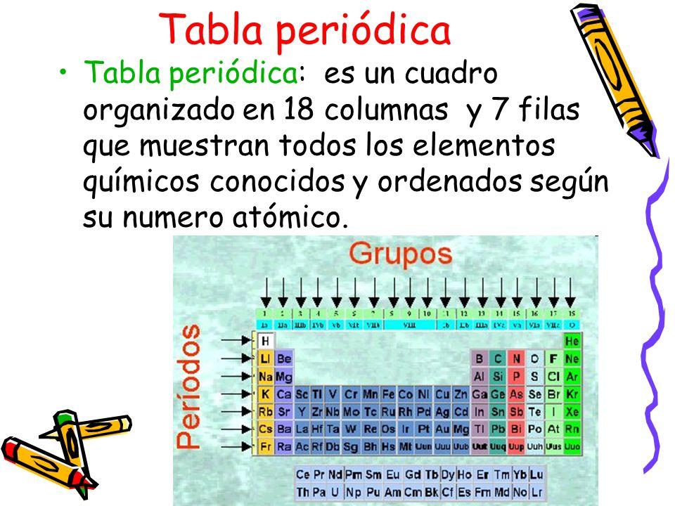 Tabla periodica oa 14 usar la tabla peridica como un modelo para 7 tabla peridica es un cuadro organizado urtaz Choice Image