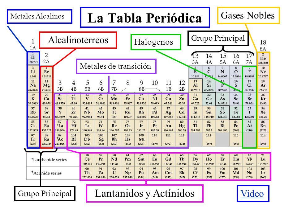 Cap 2 la tabla peridica y algunas propiedades atmicas qumica 3 la tabla peridica metales alcalinos alcalinoterreos metales de transicin halogenos gases nobles lantanidos y actnidos grupo principal video urtaz Gallery